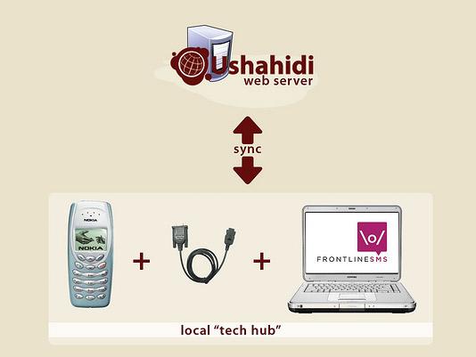 Graphic courtesy Ushahidi