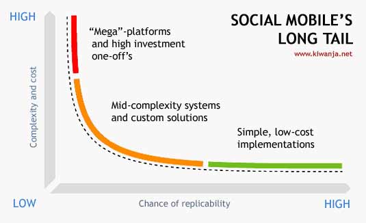 Image of the social mobile long tail