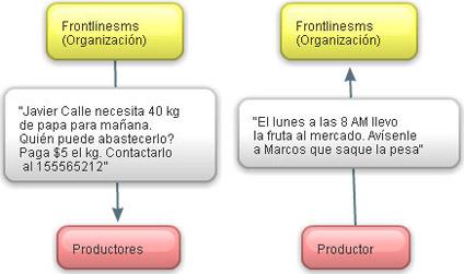 Diagram: Jorge Alonso